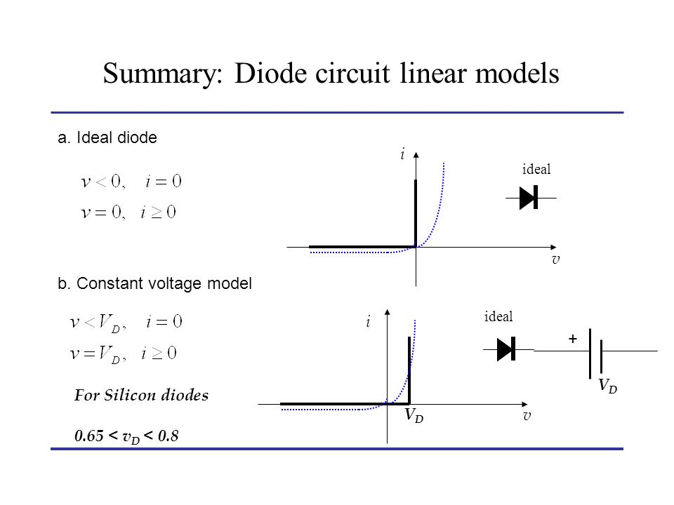 Summary: Diode circuit linear models