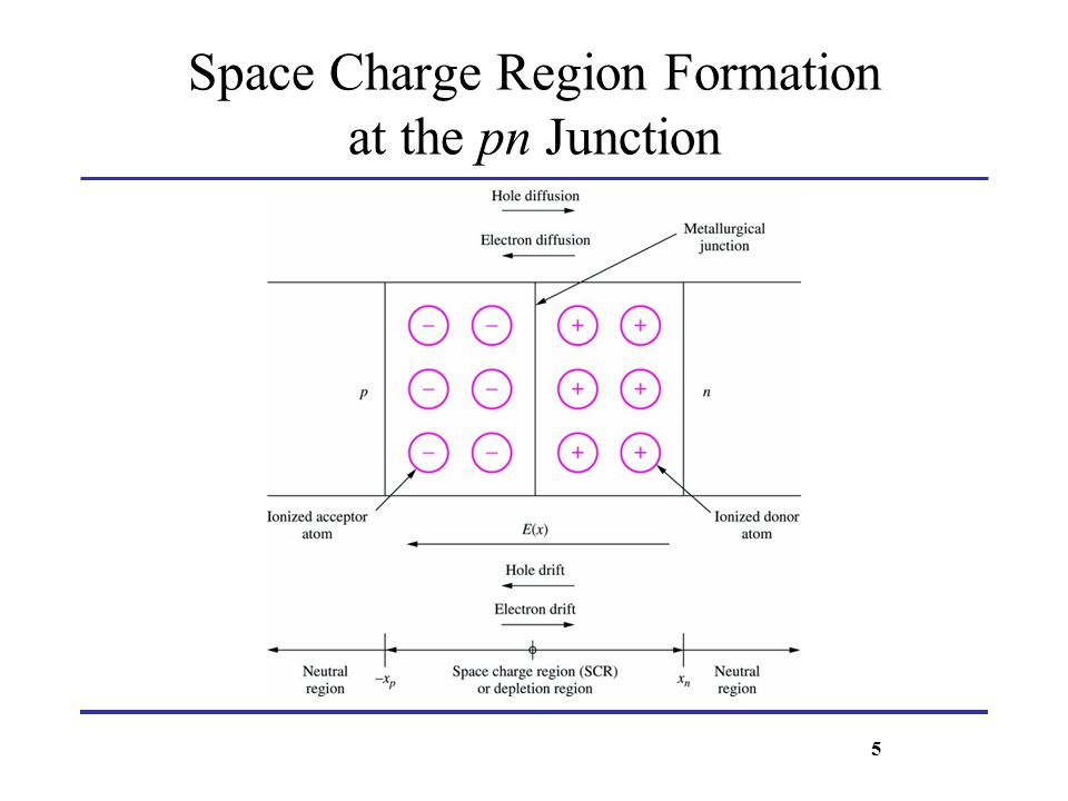 Space Charge Region Formation at the pn Junction