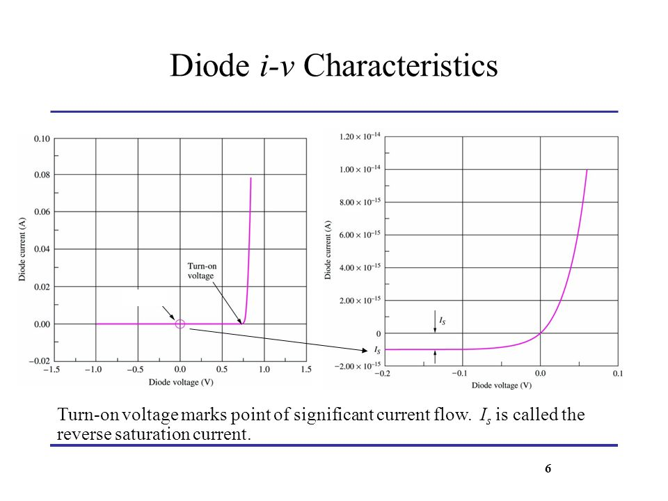Diode i-v Characteristics