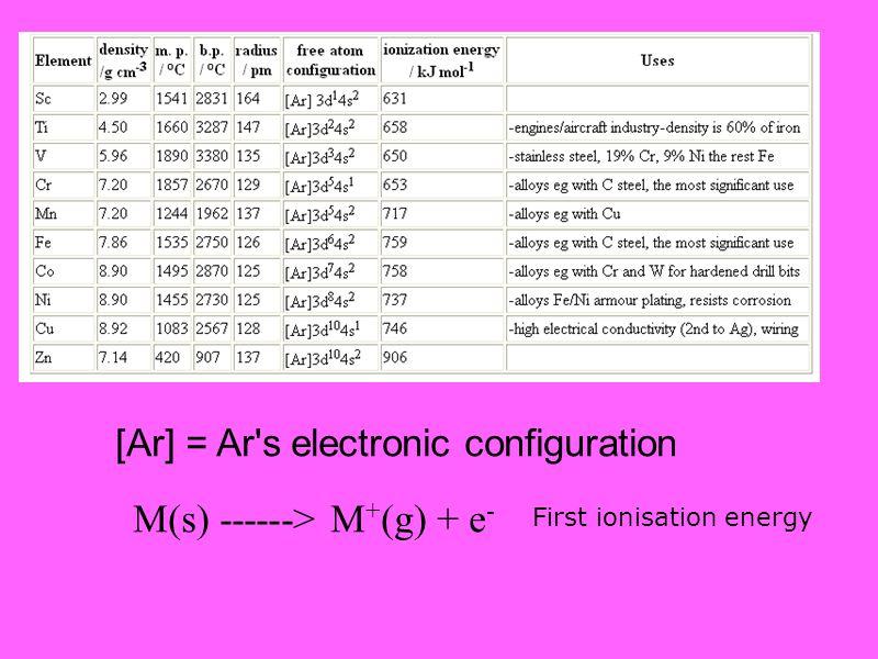 M(s) ------> M+(g) + e-