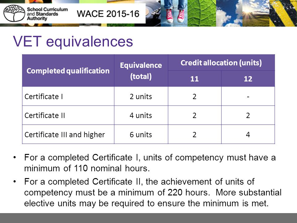 Completed qualification Credit allocation (units)