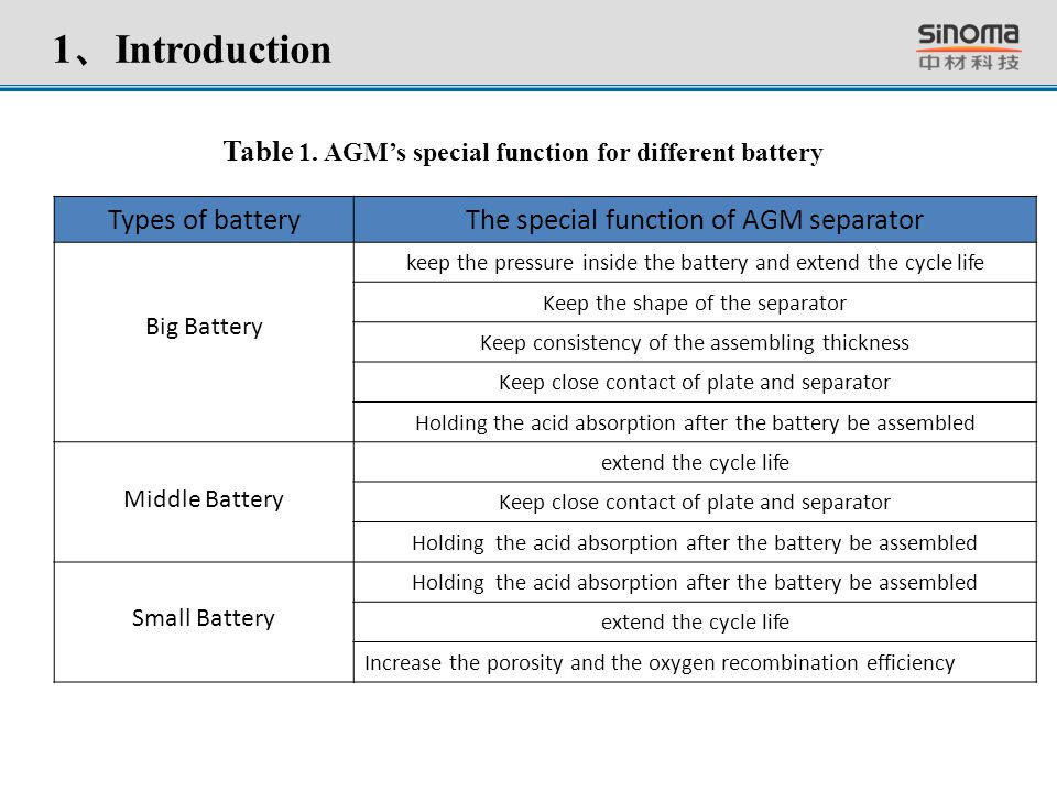 Table 1. AGM's special function for different battery