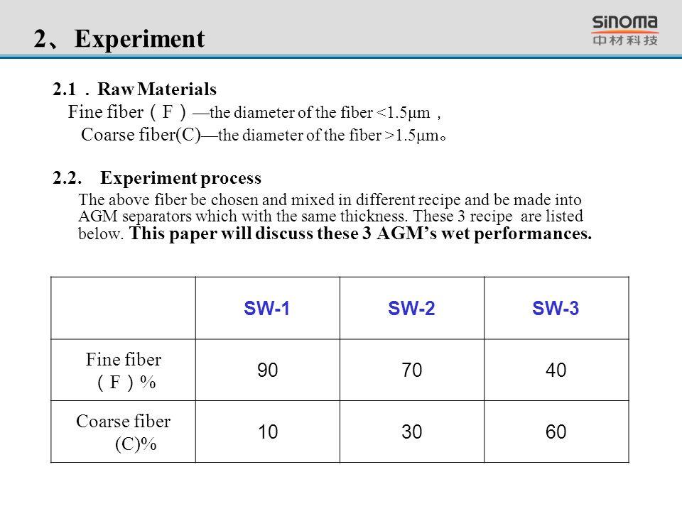 2、Experiment 2.1.Raw Materials