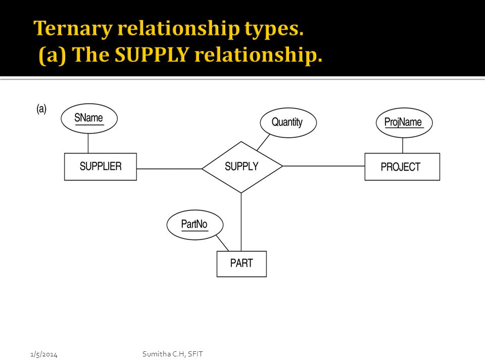 Ternary relationship types. (a) The SUPPLY relationship.