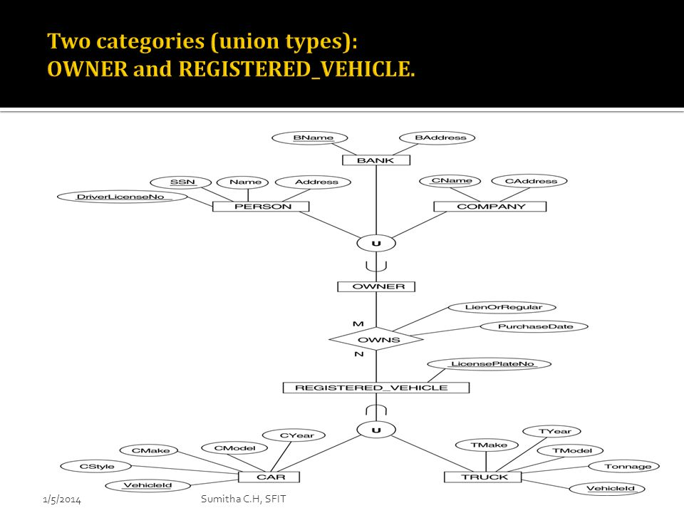 Two categories (union types): OWNER and REGISTERED_VEHICLE.