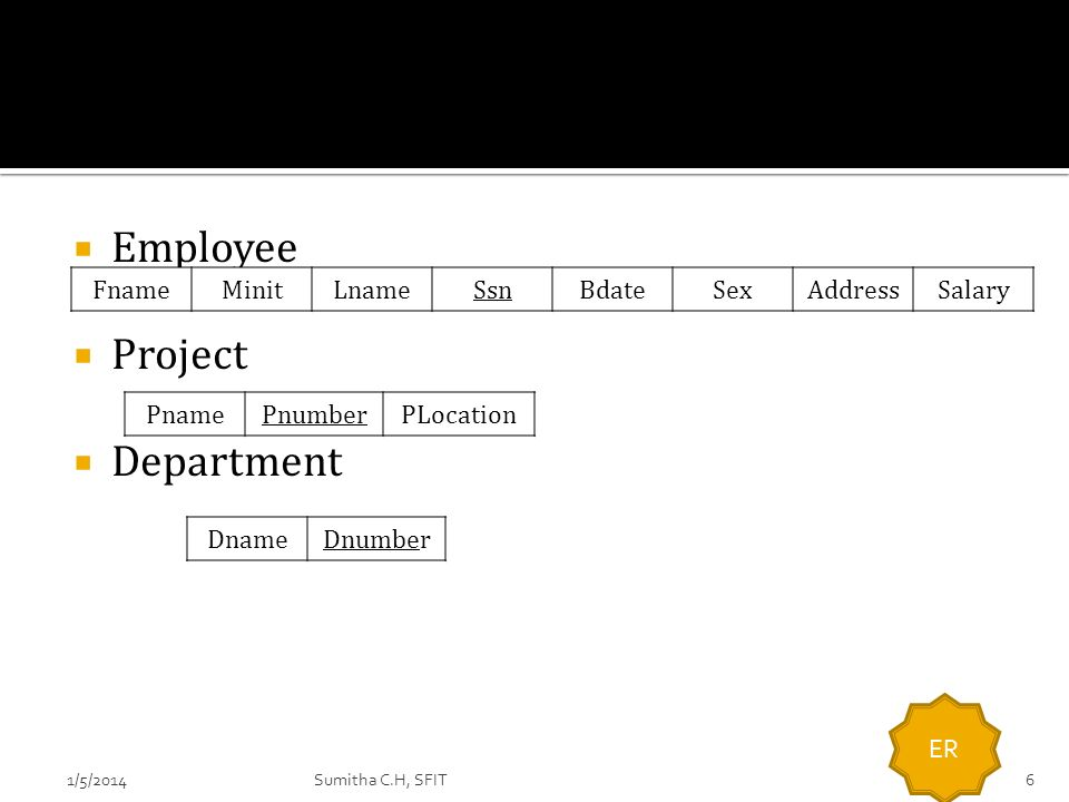 Employee Project Department Fname Minit Lname Ssn Bdate Sex Address