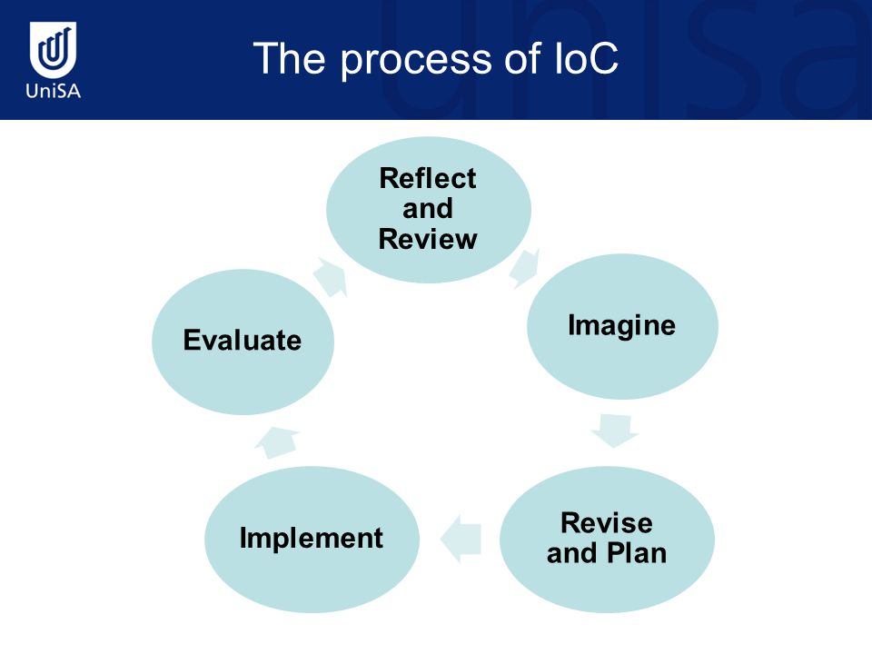 The process of IoC Reflect and Review Imagine Revise and Plan