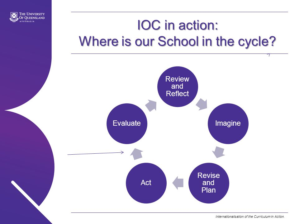 IOC in action: Where is our School in the cycle