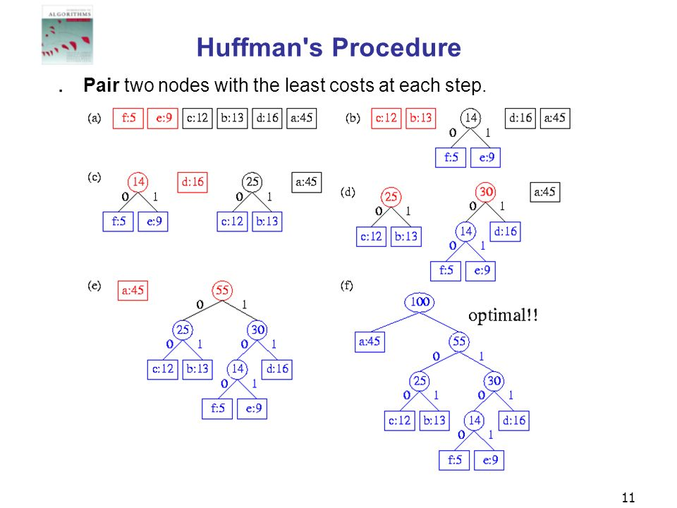 Huffman s Procedure Pair two nodes with the least costs at each step.