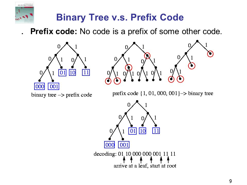 Binary Tree v.s. Prefix Code