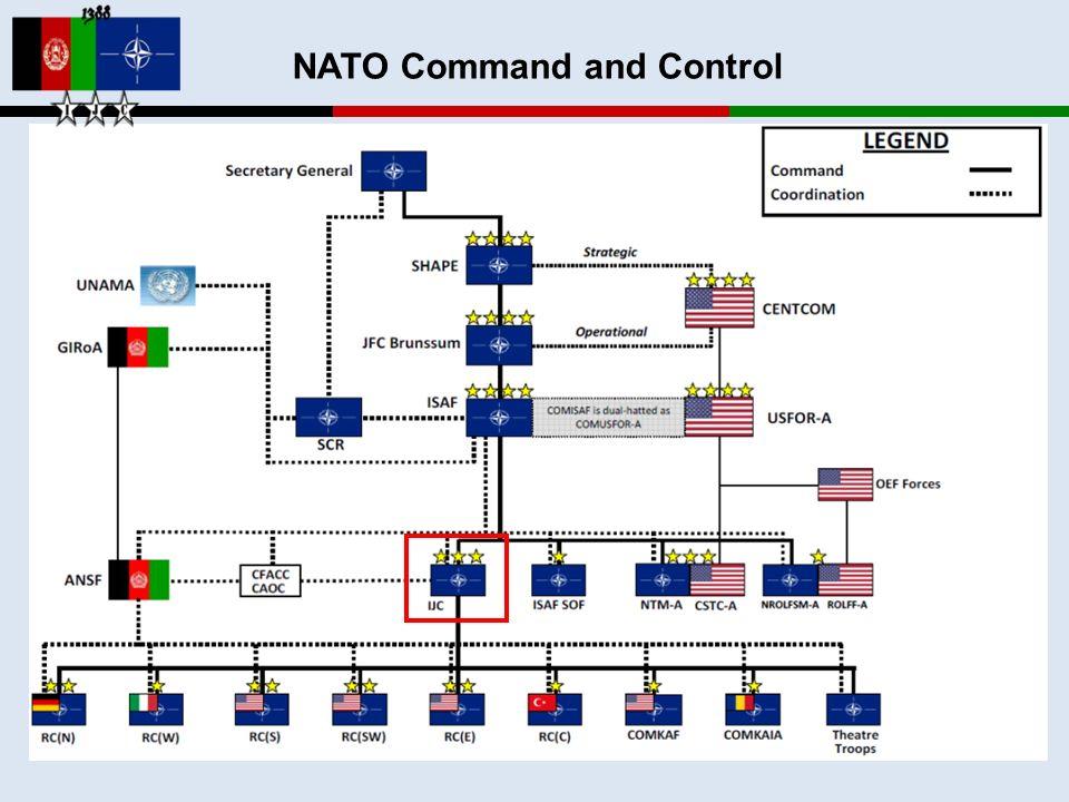 NATO Command and Control