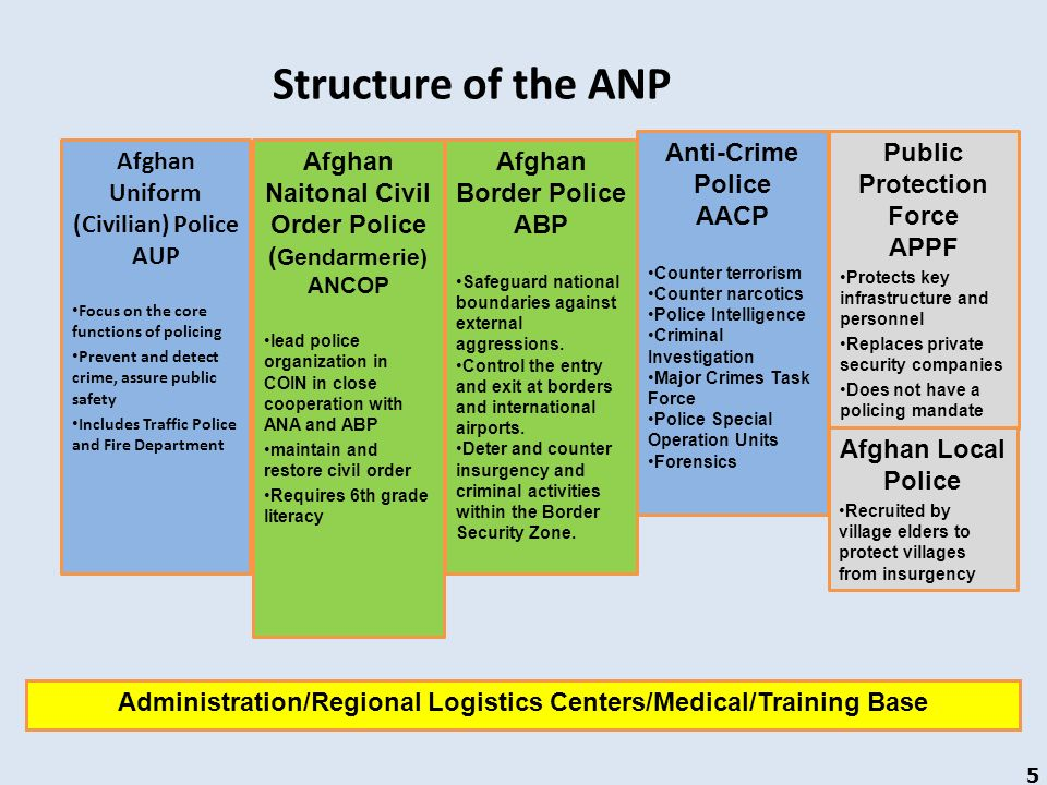 Structure of the ANP Anti-Crime Police AACP Public Protection Force