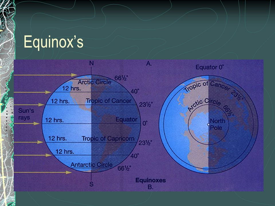 Equinox's