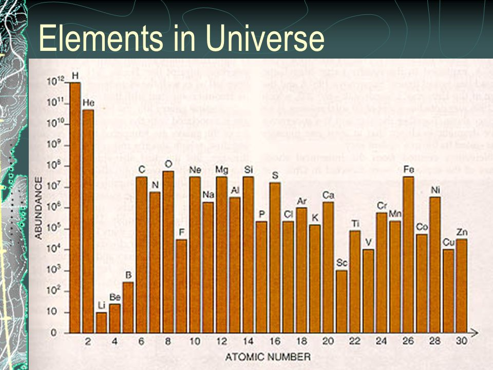 Elements in Universe