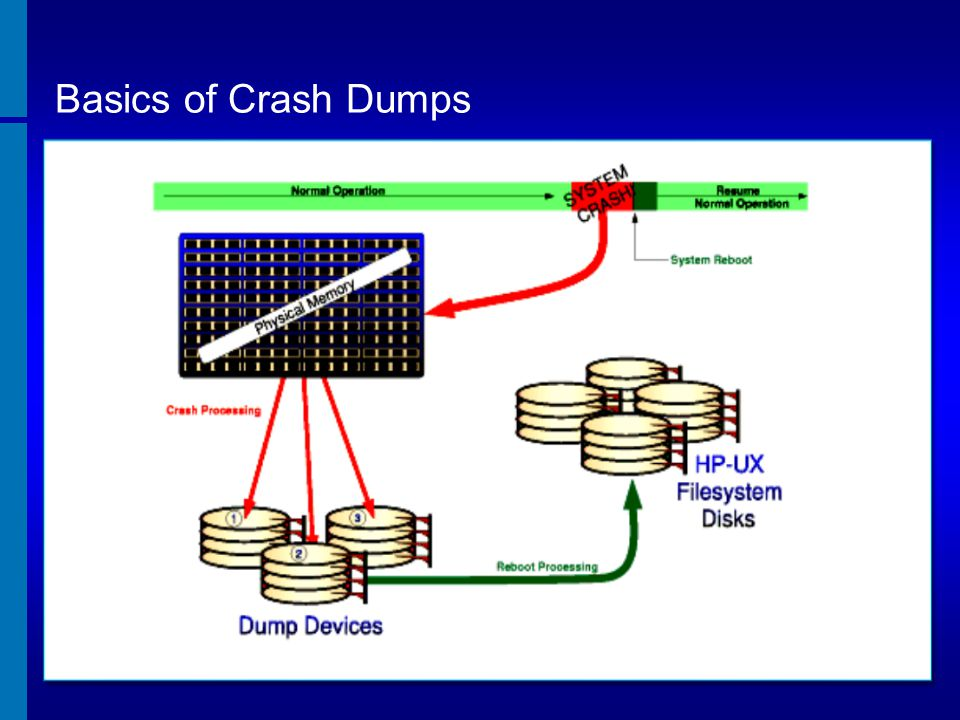 Basics of Crash Dumps * Courtesy of HP document Crash Dumps , Nov 2004. Prior to HP-UX 11.0, one of the first user space tasks in the boot process.