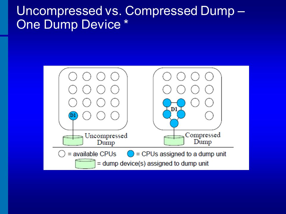 Uncompressed vs. Compressed Dump – One Dump Device *