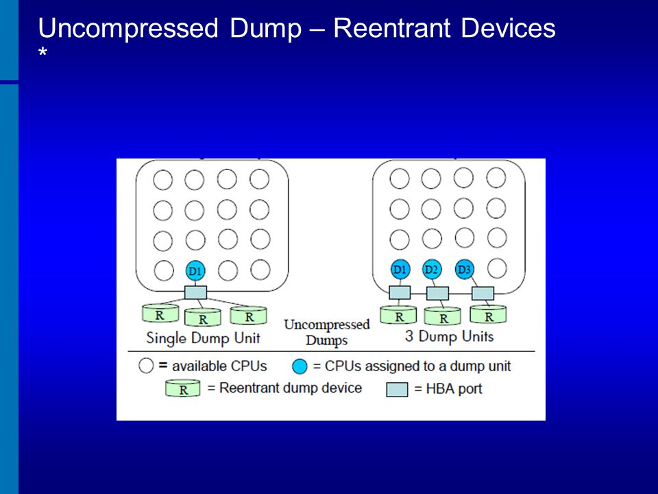Uncompressed Dump – Reentrant Devices *
