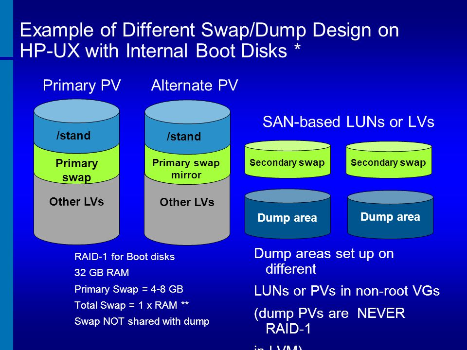 Example of Different Swap/Dump Design on HP-UX with Internal Boot Disks *