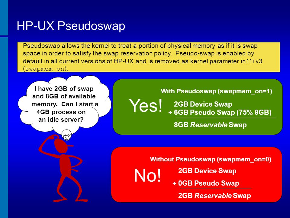 With Pseudoswap (swapmem_on=1) Without Pseudoswap (swapmem_on=0)