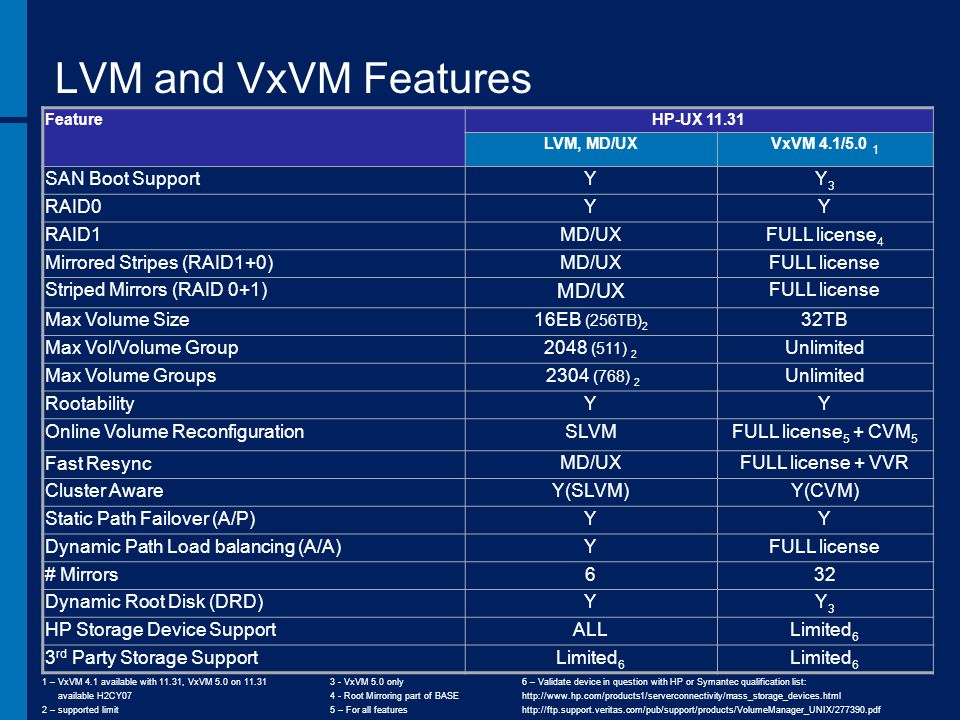 LVM and VxVM Features SAN Boot Support Y Y3 RAID0 RAID1 MD/UX