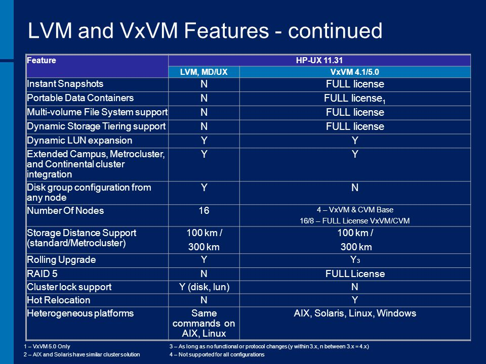 LVM and VxVM Features - continued