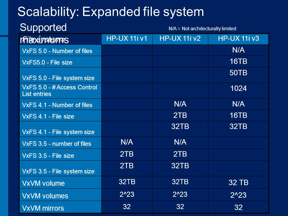 Scalability: Expanded file system