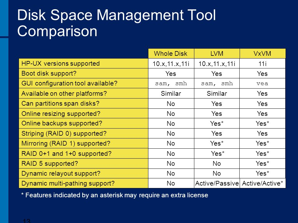 Disk Space Management Tool Comparison