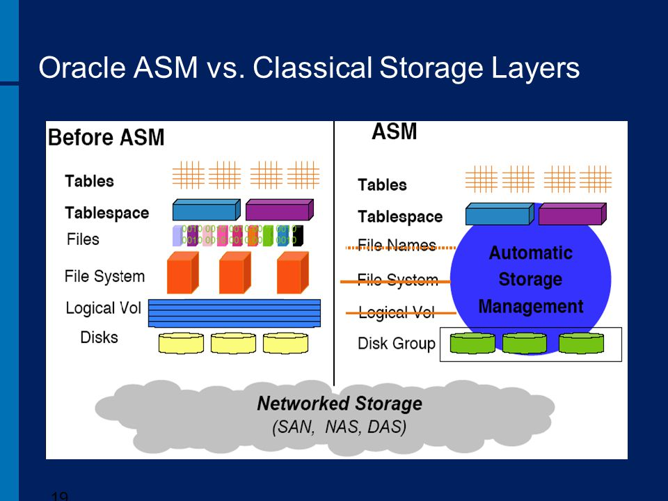 Oracle ASM vs. Classical Storage Layers