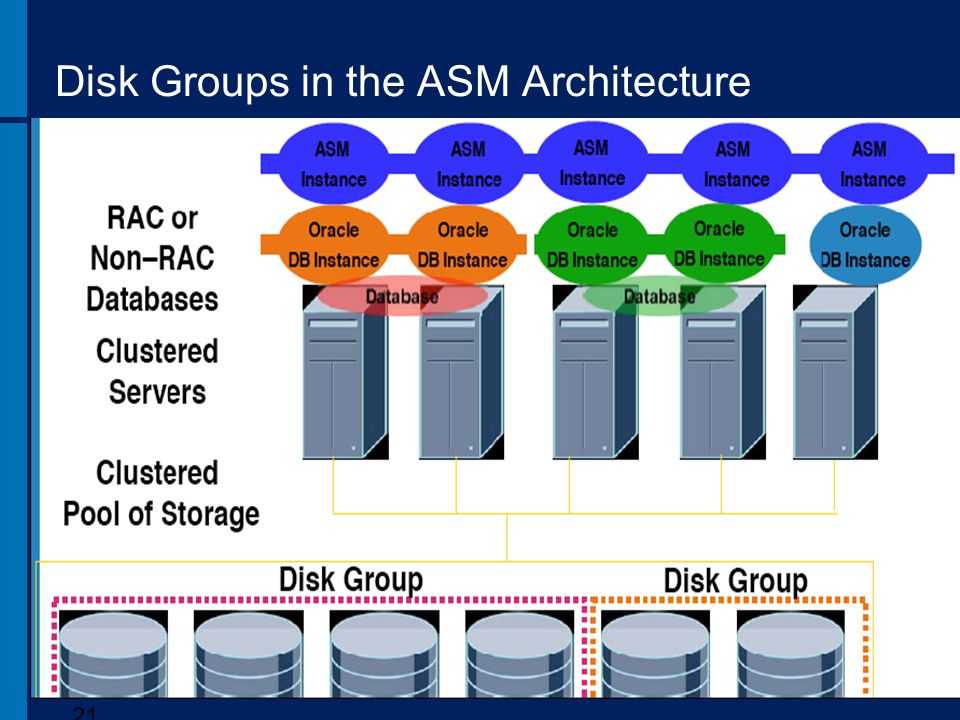 Disk Groups in the ASM Architecture