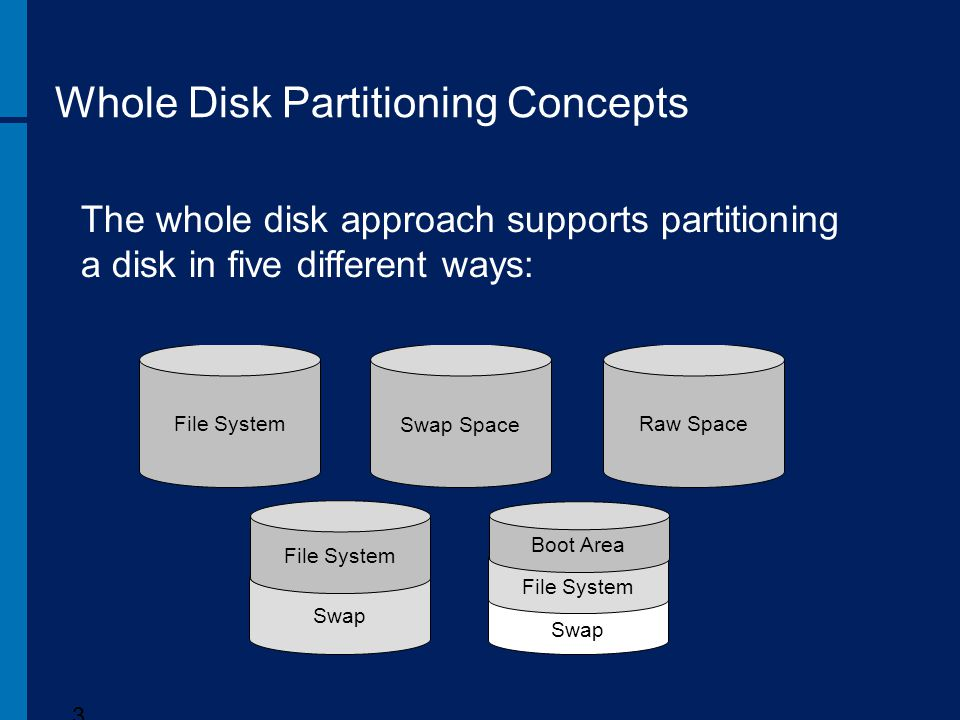 Whole Disk Partitioning Concepts