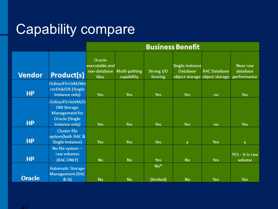 Capability compare Business Benefit Vendor Product(s) HP Oracle