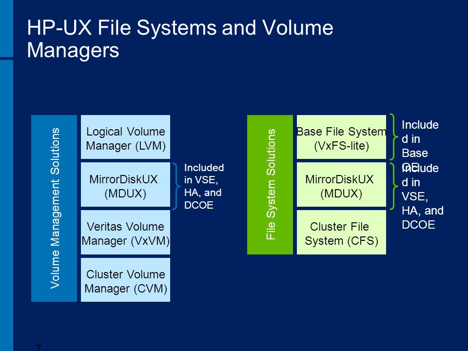 HP-UX File Systems and Volume Managers