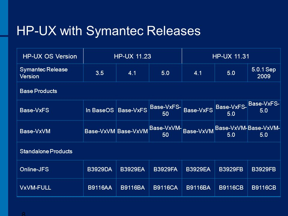 HP-UX with Symantec Releases
