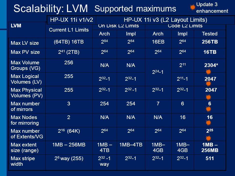 HP-UX 11i v3 (L2 Layout Limits)