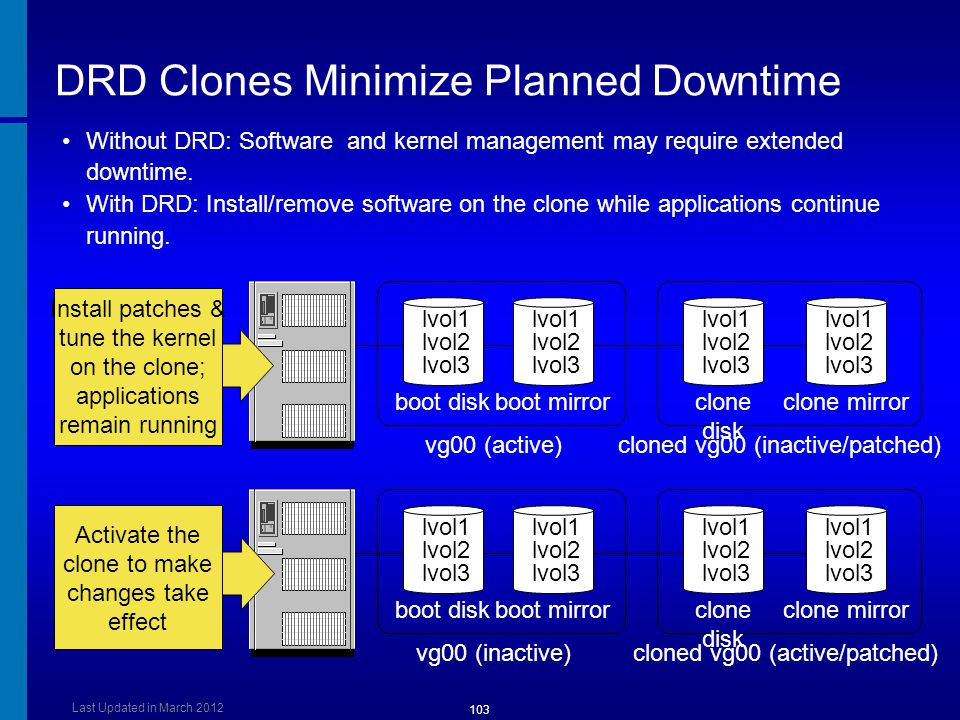 DRD Clones Minimize Planned Downtime