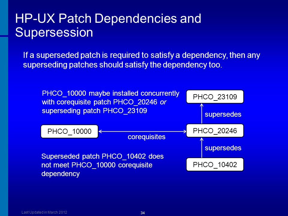 HP-UX Patch Dependencies and Supersession