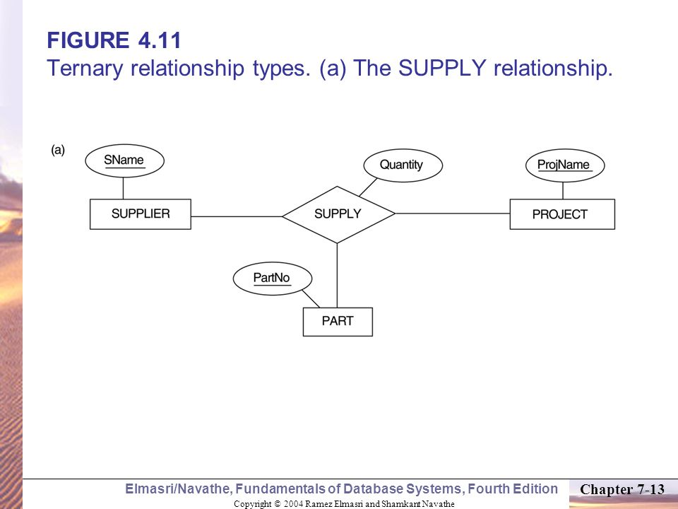 FIGURE 4.11 Ternary relationship types. (a) The SUPPLY relationship.