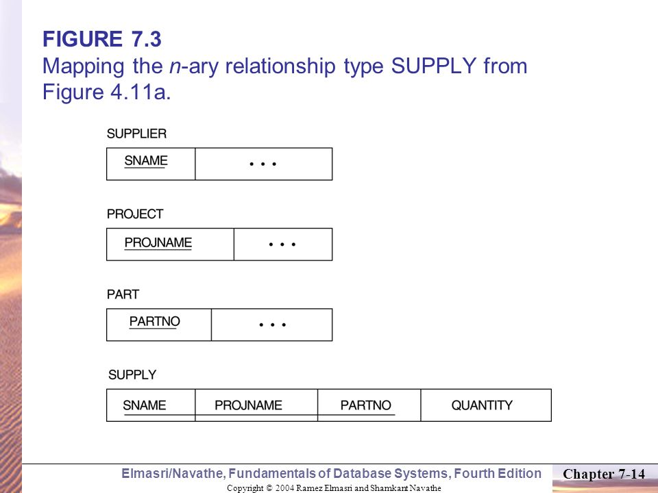 FIGURE 7. 3 Mapping the n-ary relationship type SUPPLY from Figure 4