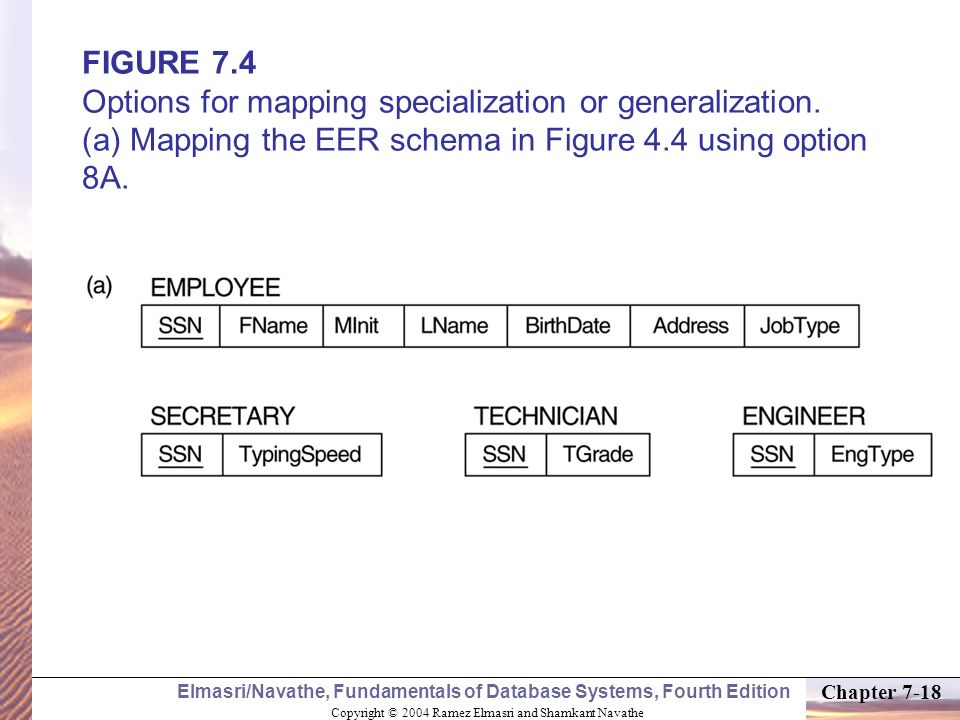 FIGURE 7. 4 Options for mapping specialization or generalization