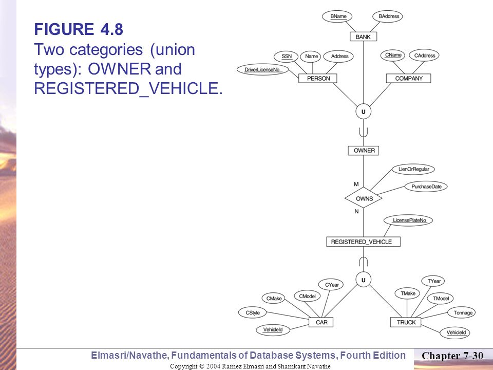 FIGURE 4.8 Two categories (union types): OWNER and REGISTERED_VEHICLE.