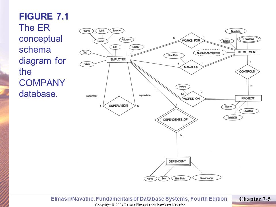 FIGURE 7.1 The ER conceptual schema diagram for the COMPANY database.