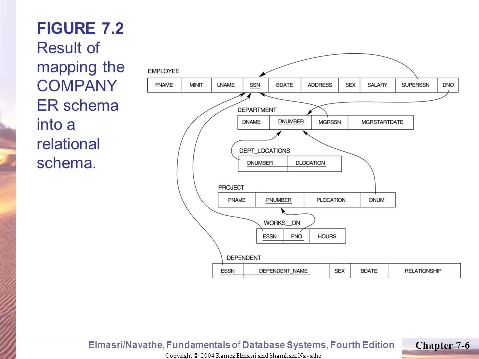 FIGURE 7.2 Result of mapping the COMPANY ER schema into a relational schema.