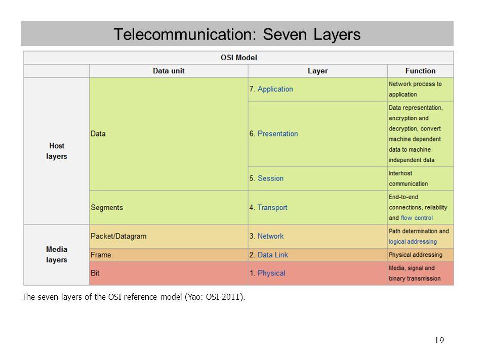 Telecommunication: Seven Layers