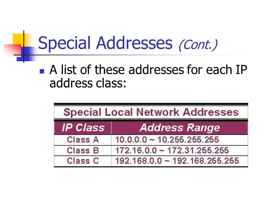Special Addresses (Cont.)