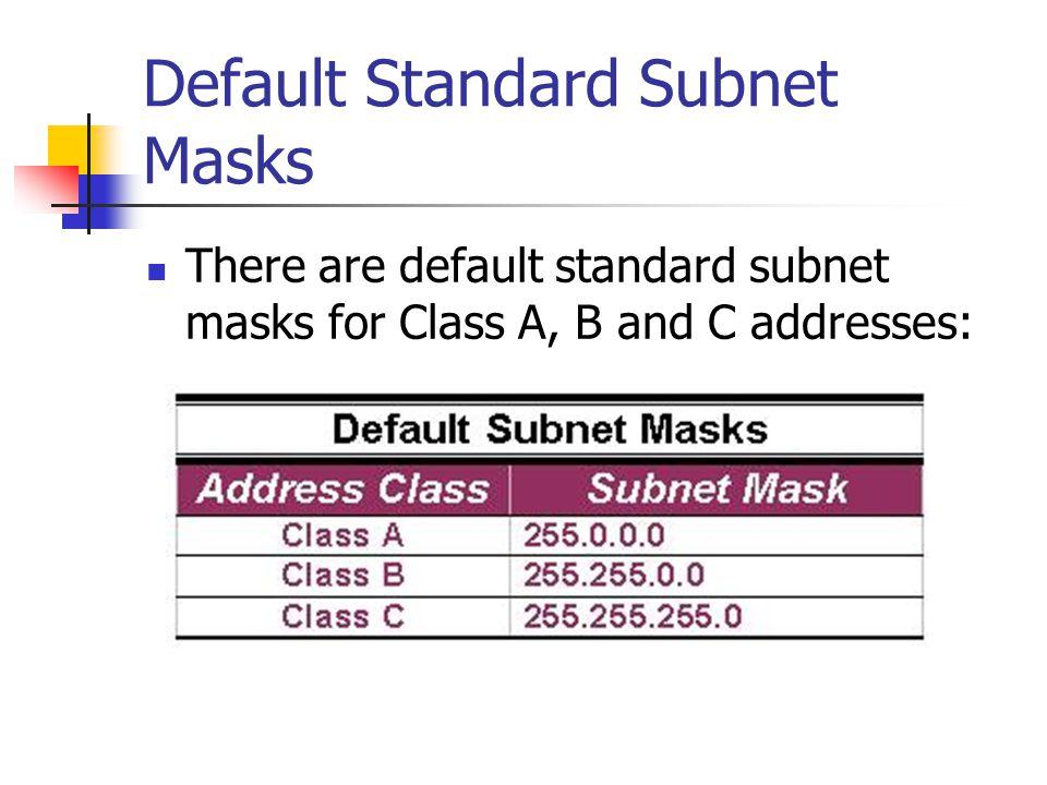 Default Standard Subnet Masks