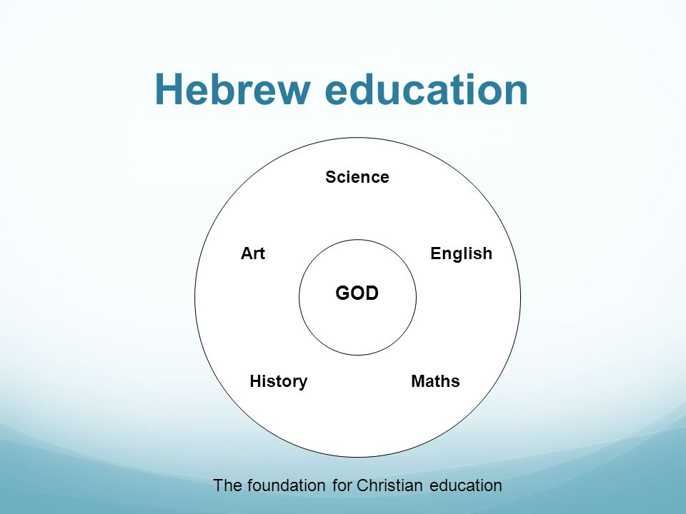 Hebrew education GOD History Science Art Maths English