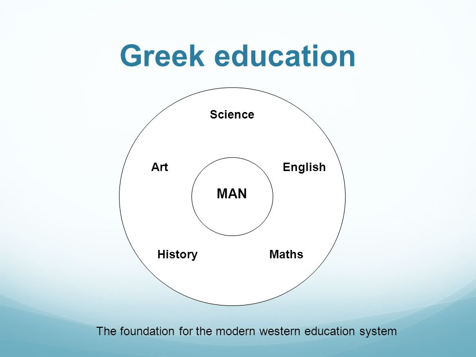 Greek education MAN History Science Art Maths English