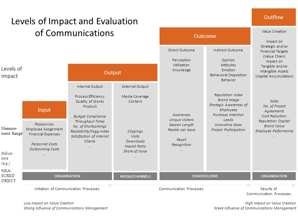 Levels of Impact and Evaluation of Communications