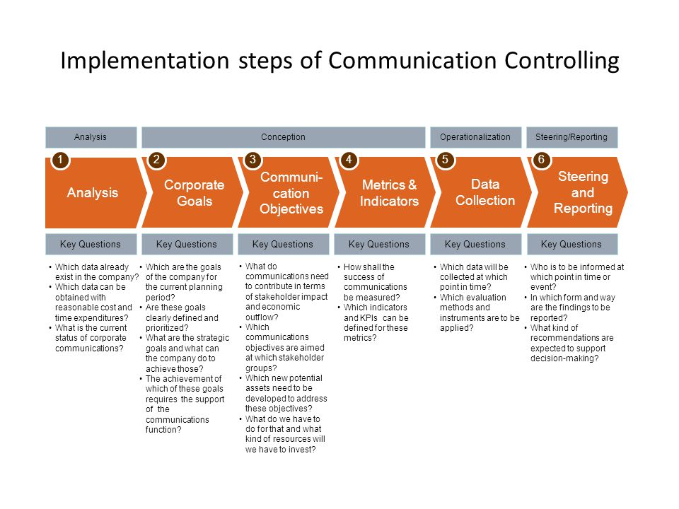 Implementation steps of Communication Controlling