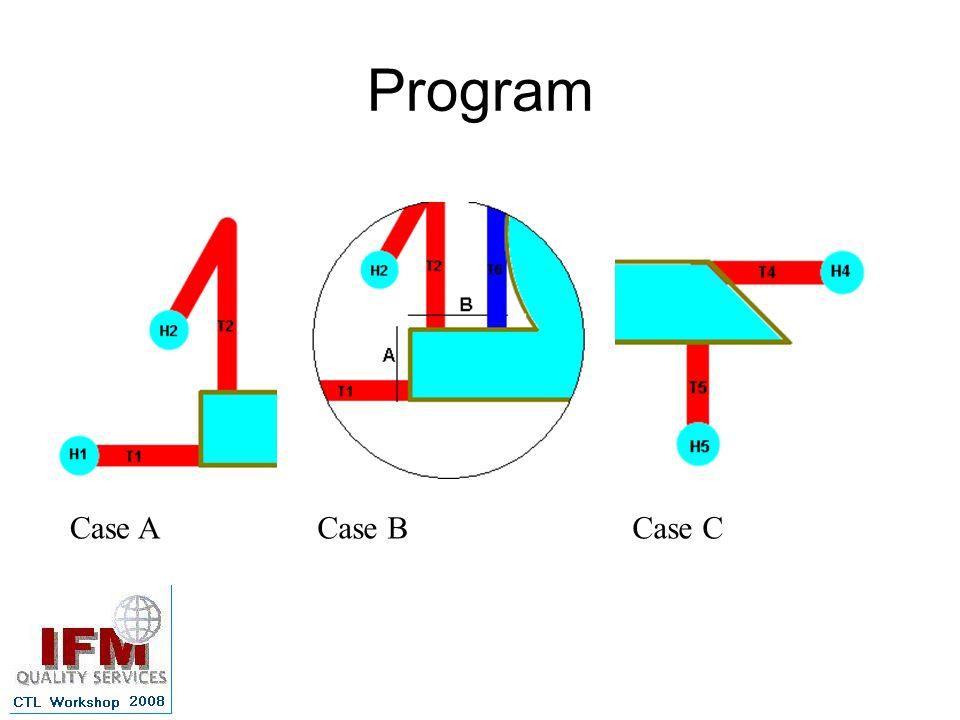 Program Case A Case B Case C
